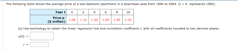 Average Price Of 2 Bedroom Apartment The Following Table Shows The Average Price Of A T Chegg Com