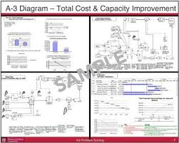 a3 report template 64 best a3 reports images on a3 lean manufacturing