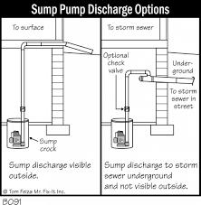 backyard drainage archives accurate basement repair b091 sump