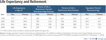 life expectancy tables 2016 time to raise social security s retirement age the heritage foundation