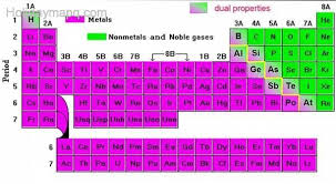 N On The Periodic Table Periodic Table Metals And Nonmetals Map Holiday Travel