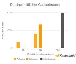 berechnung der wohnfläche durchschnittlicher gasverbrauch leicht berechnet kesselheld