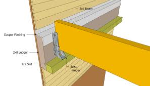 Pergola Plans Free by How To Attach Pergola To House Google Search Patio Pinterest