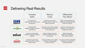 Real Relationships Real Results Product Configuration Management Pcm U0026 Oracle Ebs Increase Sales