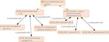 dimensions of social innovation and the roles of organizational