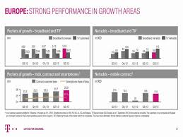 deutsche telekom financial results