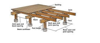 Diy Decks And Patios 63 Tub Deck Ideas Secrets Of Pro Installers U0026 Designers