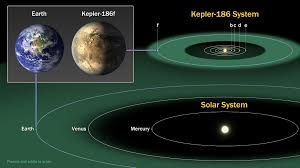 kepler 186 and the solar system nasa