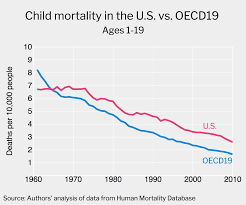 america s infant mortality rate higher than other rich countries