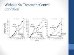 alternating treatment design simultaneous alternating treatment designs ppt video online