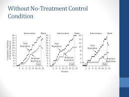 Simultaneous Alternating Treatment Designs Ppt Video Online
