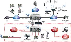 hdx u2022c converged communications for government u0026 defense redcom