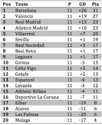 Laliga Table Revista De La Liga An Alcacer Double Drowns Sevilla At A Wet Camp Nou
