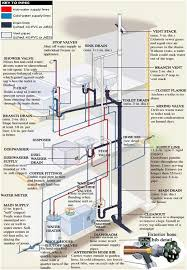 Incredible Plumbing And Pipe Diagram Ever Wonder How Your - Kitchen sink water supply lines