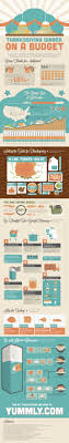thanksgiving dinner on a budget infographic yummly