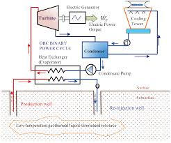 orc based geothermal power generation and co2 based egs for
