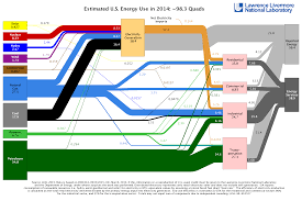 Grid Map Us National Electric Grid Map 2014 Us Energy Thempfa Org