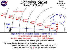 1 Light Second In Kilometers Lightning Strike