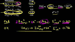 Khan Academy Periodic Table Redox Reactions And Electrochemistry Chemistry Science Khan