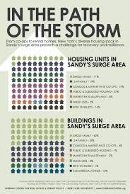 policy minute multifamily housing resilience u2013 nyu furman center