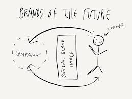 Emerging Brands For A Cause Brand Management Why Do Brands Cause Troubles