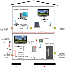 Design Home Network System Firecomms Home Networks