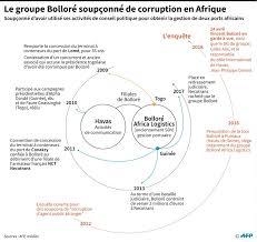 groupe bollor si ge social ports africains bolloré en garde à vue pour des soupçons de