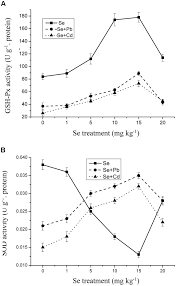 frontiers indications of selenium protection against cadmium and