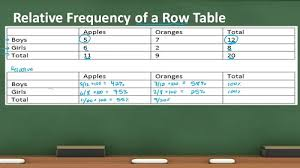 Relative Frequency Table Definition Difference Between Frequency And Relative Frequency Difference
