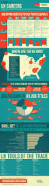 123 best ux infographics images on pinterest design thinking