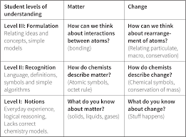 mapping student understanding in chemistry the perspectives of