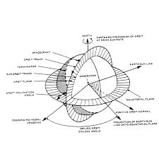 geometry of a sun synchronous orbit landsat science