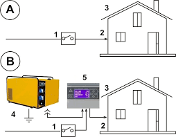 home generator connection u2013 genset controller