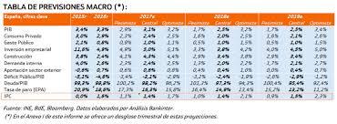 cuanto es el incremento del ipc ao 2016 ipc españa 2018 y 2019 previsión de subida tablas