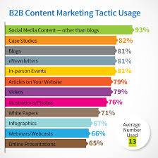 Marketing Reports Exles by 6 Takeaways From The 2016 B2b Content Marketing Report 6sense