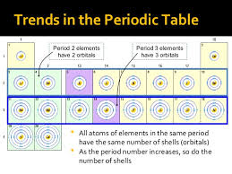How Many Groups Are On The Periodic Table Review Grade 9 Chemistry