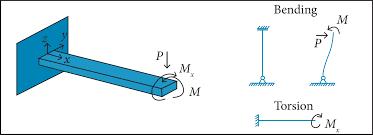 modal shape analysis using thermal imaging