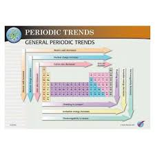 holy flaming peanuts periodic table properties and trends