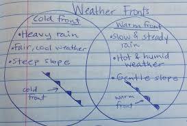 unit 2 weather u0026 climate mrs sanchez u0027s website