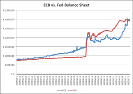 Asset Management Spreadsheet Comparison Of Ecb And Fed Balance Sheets Avondale Asset Management