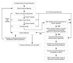 distribution interconnection policy u2013 owensboro municipal