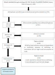 ijerph free full text well being and the social environment of