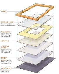 fundamentals how to frame a picture finewoodworking