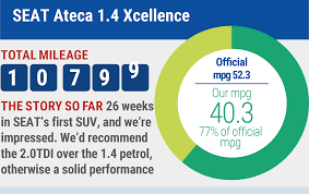 farewell report seat ateca 1 4 ecotsi 150 parkers