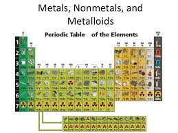 Metalloid Periodic Table Metals Non Metals And Metalloids