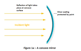 reflection of light in mirrors spherical mirrors types convex and concave mirrors class 10