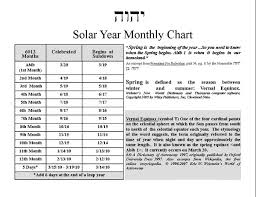 months of the hebrew calendar hebrew solar calendar lisaintx