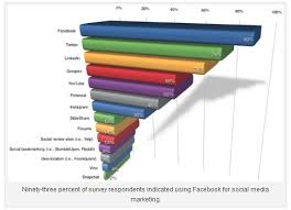 by the numbers 400 amazing facebook statistics dmr 49 noteworthy social networking stats and facts