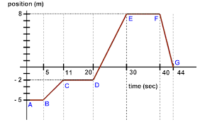 physicslab constant velocity position time graphs 3