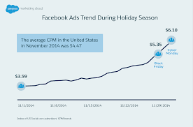 black friday return target 8 ways you need to prepare for the holiday advertising season